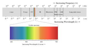 Complete spectrum of electromagnetic radiation...